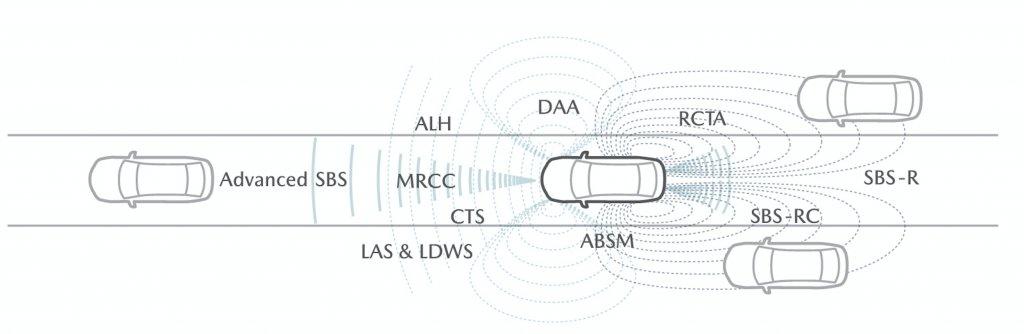 i-ACTIVSENSE_in_Mazda_All_System_Mazda City